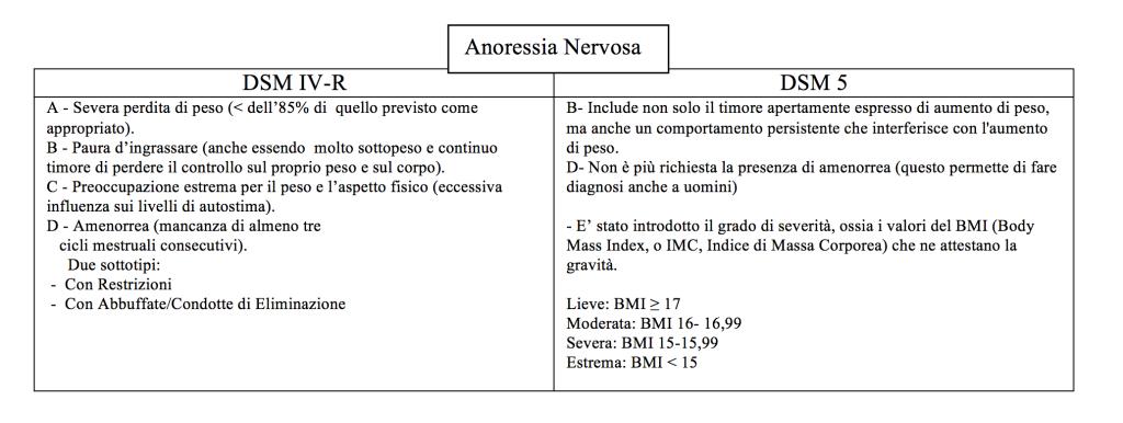 DCA - Anoressia Nervosa