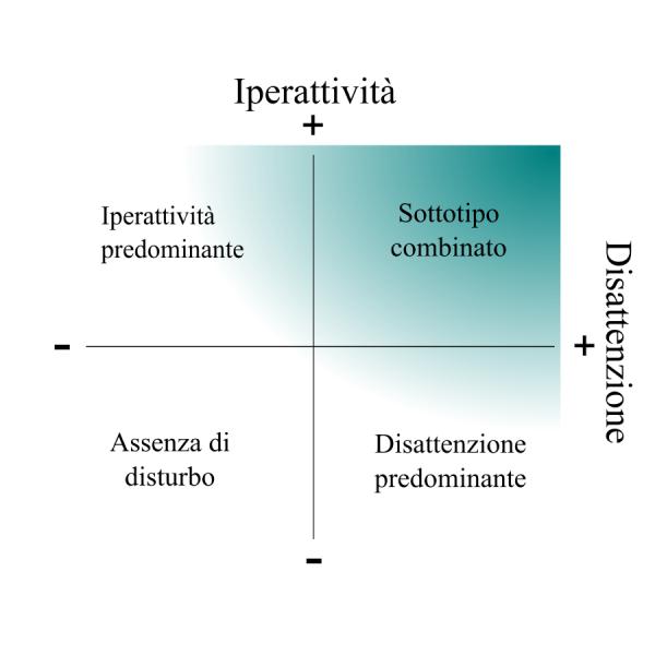 ADHD - DISTURBO DA DEFICIT DI ATTENZIONE/IPERATTIVITA'